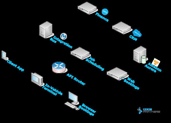 Dev Arch Diagram