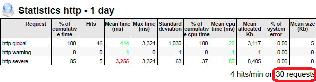 JavaMelody - HTTP statistics